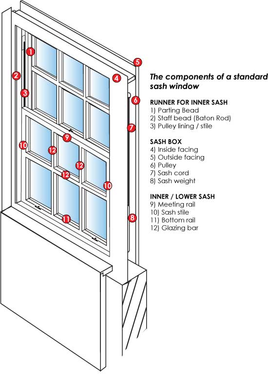 Sash window replacement window replacement for Window sash replacement